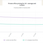 London private office spaces rental prices 2021