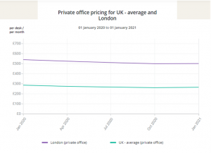 average-london-office-rental-prices-between-2020-and-2021